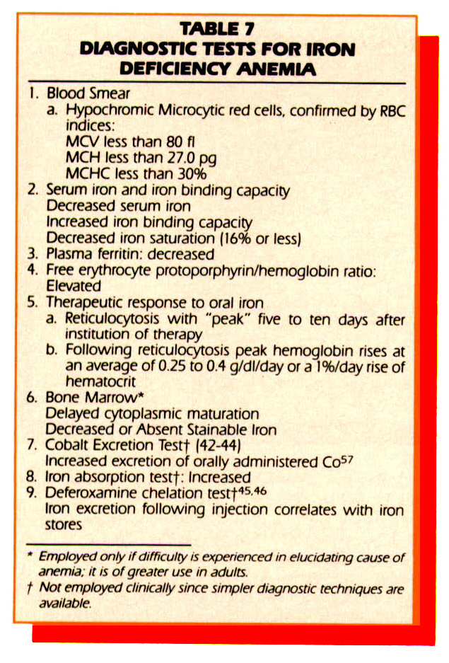 TABLE 7DIAGNOSTIC TESTS FOR IRON DEFICIENCY ANEMIA