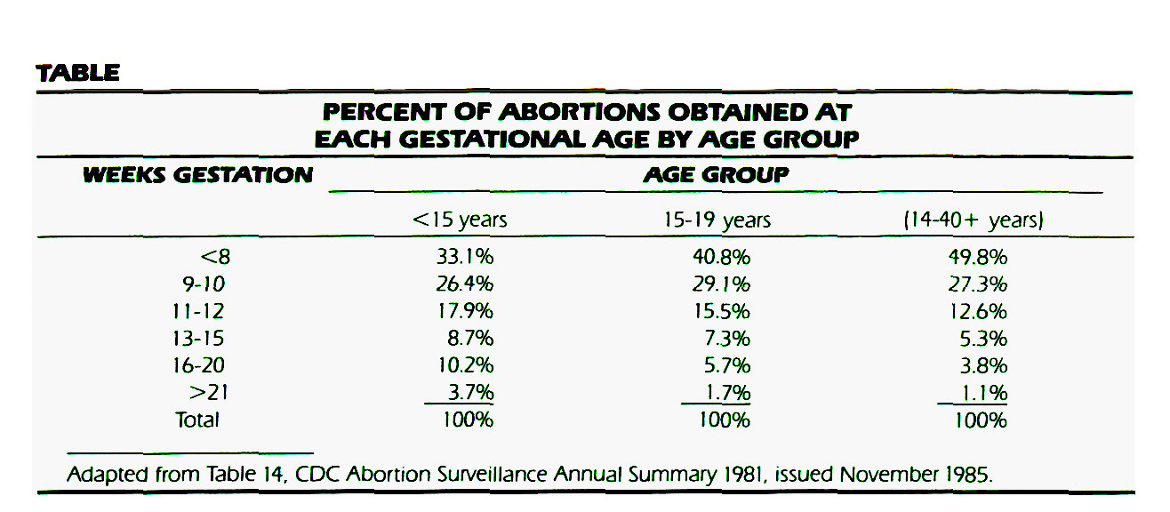 TABLEPERCENT OF ABORTIONS OBTAINED AT EACH GESTATIONAL AGE BY AGE GROUP