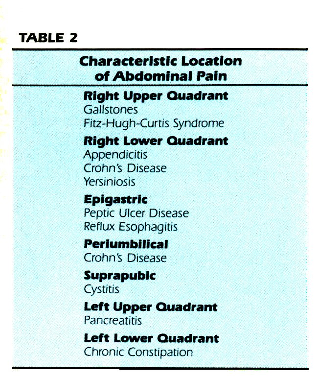 TABLE 2Characteristic Location of Abdominal Pain