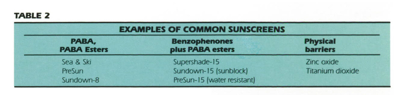TABLE 2EXAMPLES OF COMMON SUNSCREENS