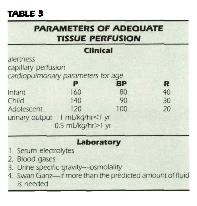 TABLE 3PARAMETERS OF ADEQUATE TISSUE PERFUSION