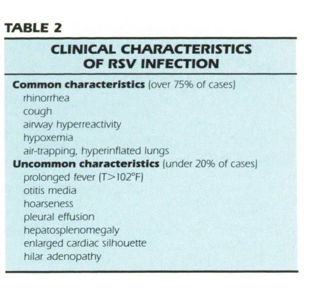 TABLE 2CLINICAL CHARACTERISTICS OF RSV INFECTION