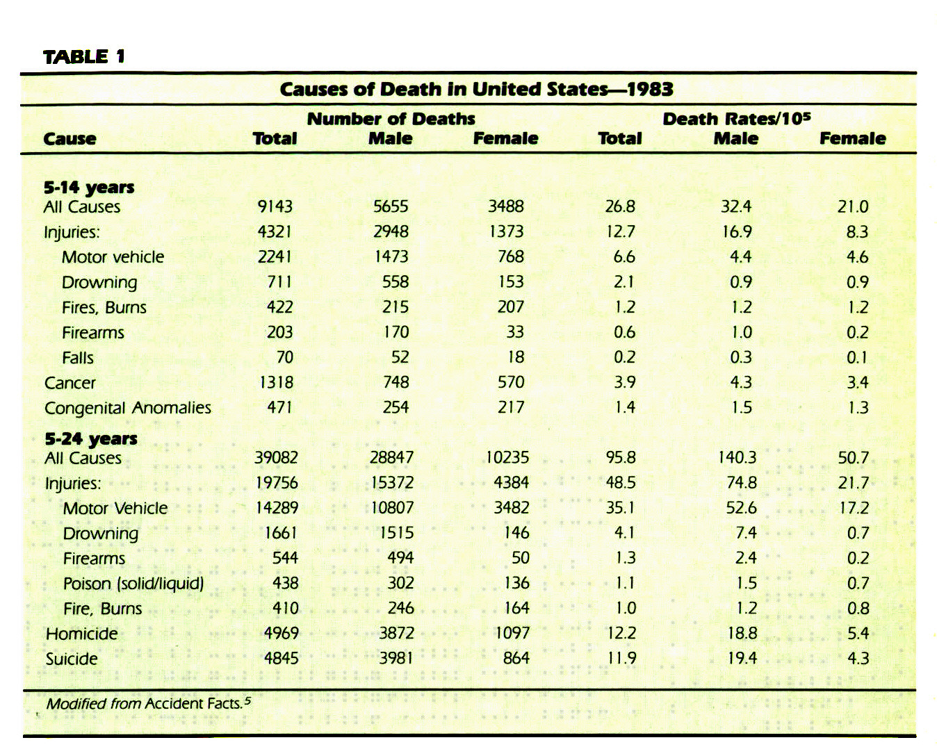 TABLE 1Causes of Death In United States- 1983