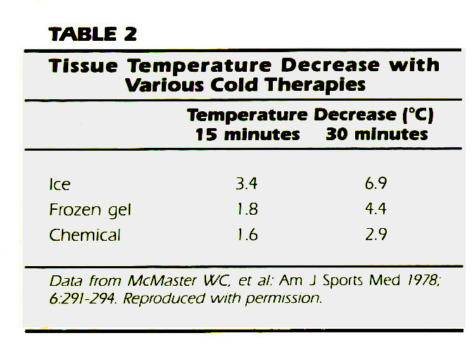TABLE 2Tissue Temperature Decrease with Various Cold Therapies
