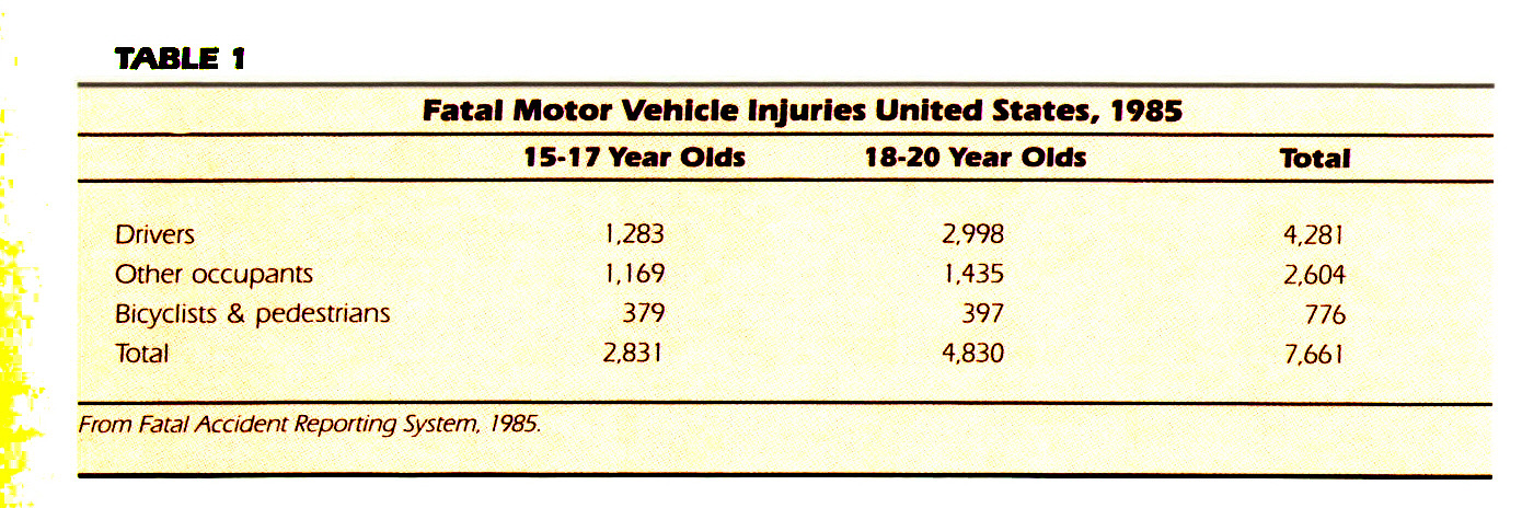 TABLE 1Fatal Motor Vehicle Injuries United States, 1985