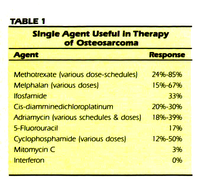 TABLE 1Single Agent Useful In Therapy of Osteosarcoma