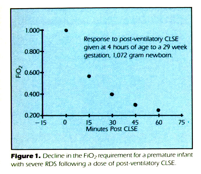 Figure 1. Decline in the FiO7 requirement for a premature infant with severe RDS following a dose of post-ventilatory CLSE.
