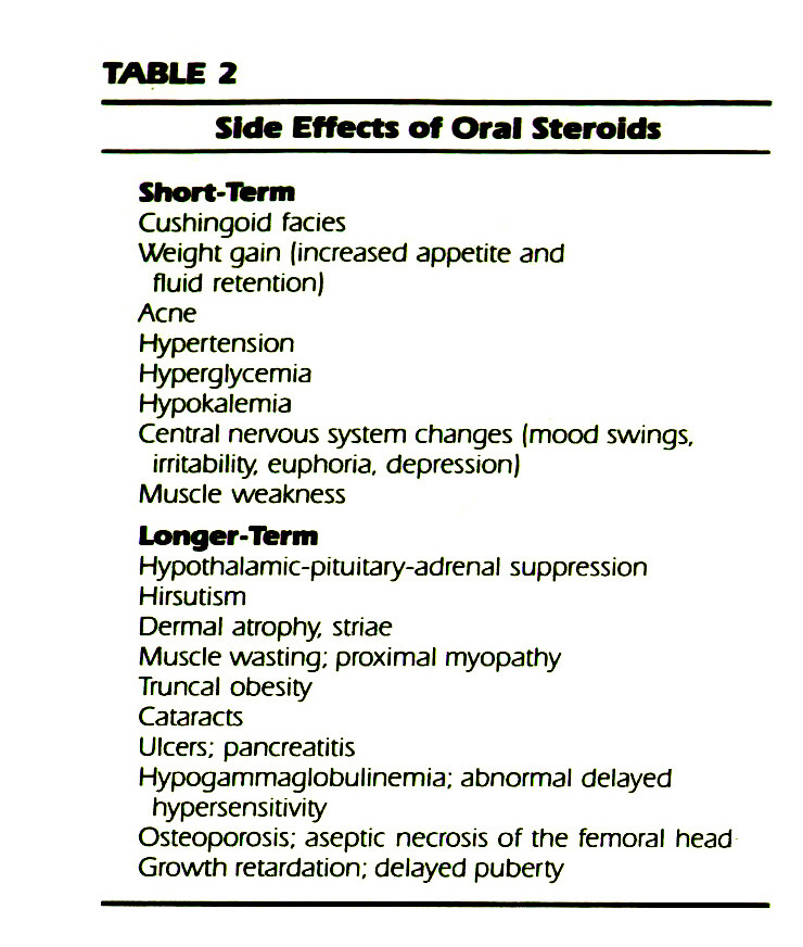 TABLE 2Side Effects of Oral Steroids