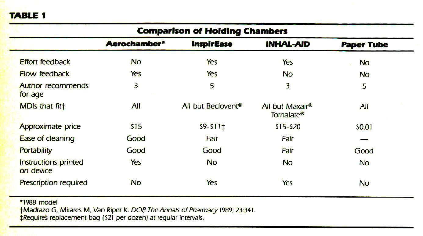 TABLE IComparison of Holding Chambers