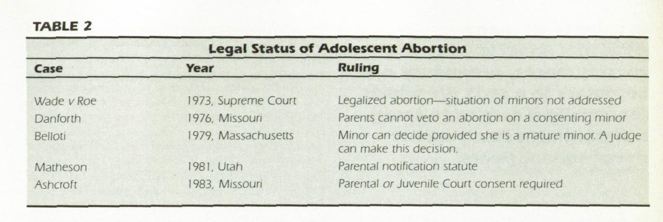 TABLE 2Legal Status of Adolescent Abortion