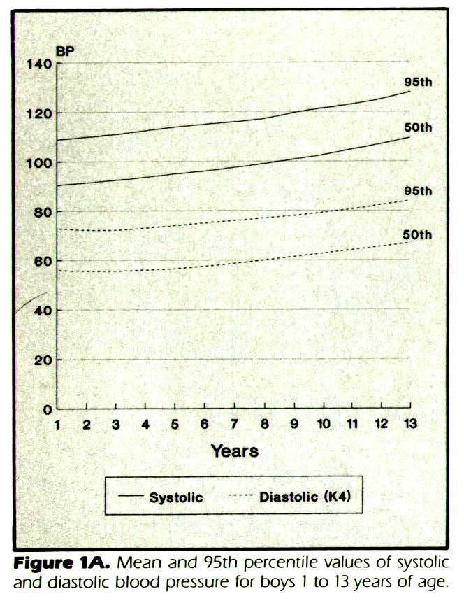 Figure 1A. Mean and 95th percentile values of systolic and diastolic blood pressure for boys 1 to 13 years of age.