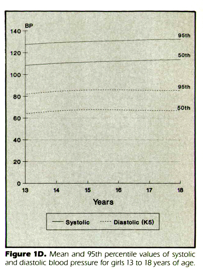 Figure 1D. Mean and 95th percentile values of systolic and diastolic blood pressure for girls 13 to 18 years of age.