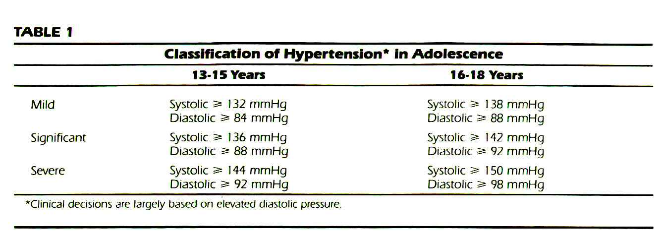 TABLE 1Classification of Hypertension* in Adolescence