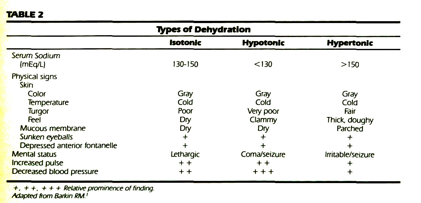 TABLE 2Types of Dehydration