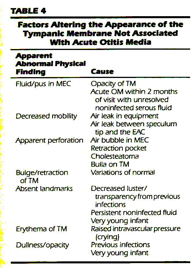 TABLE 4Factors Altering the Appearance of the Tympanic Membrane Not Associated With Acute Otitis Media