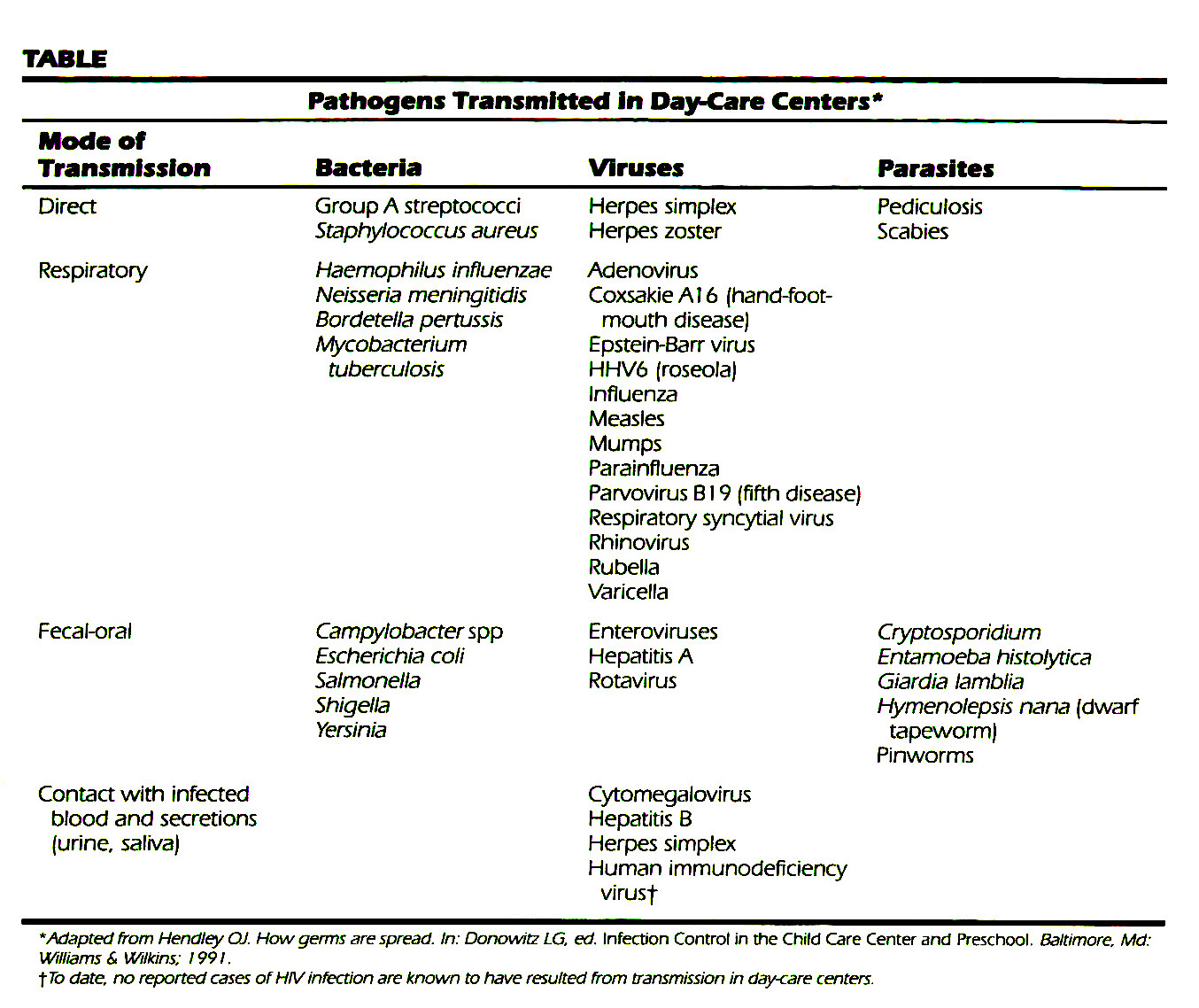 TABLEPathogens Transmitted In Day-Care Centers*