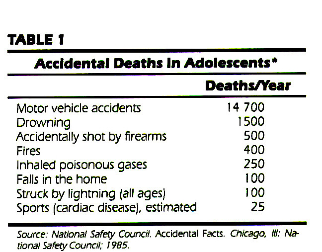 TABLE 1Accidental Deaths In Adolescents*