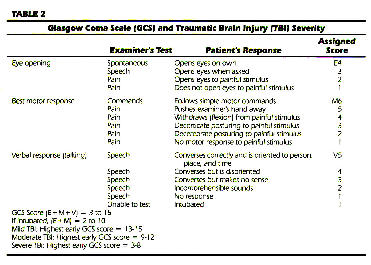 TABLE 2Glasgow Coma Scale (GCS) and Traumatic Brain Injury (TBI) Severity