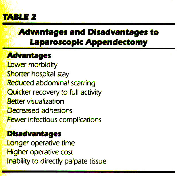 TABLE 2Advantages and Disadvantages to Laparoscopic Appendectomy