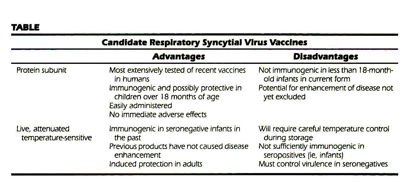 TABLECandidate Respiratory Syncytial Virus Vaccines