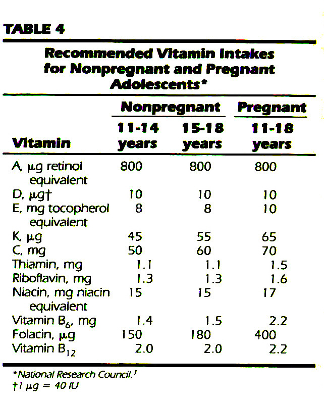 TABLE 4Recommended Vitamin Intakes for Nonpregnant and Pregnant Adolescents*