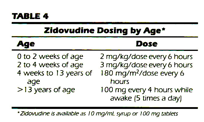 TABLE 4Zidovudine Dosing by Age*