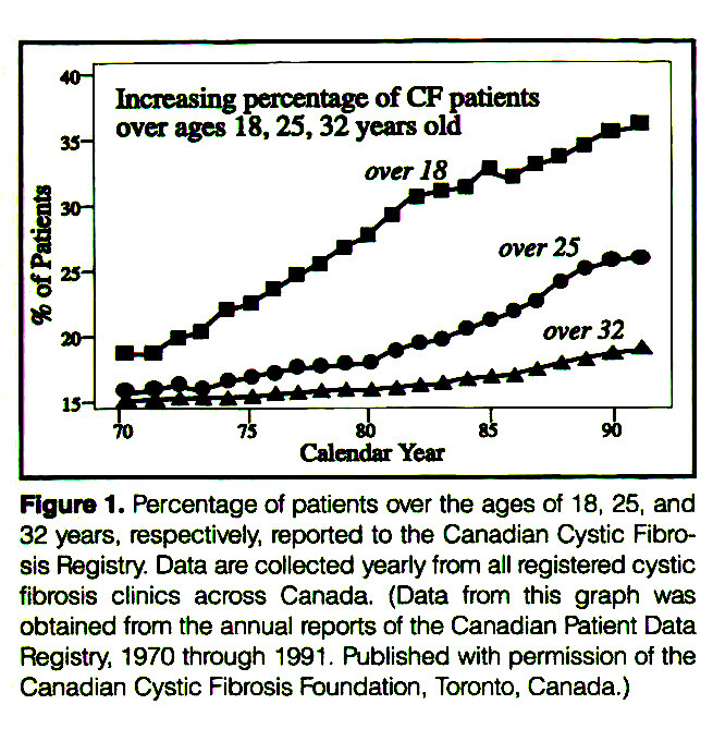 Figure 1. Percentage of patients over the ages of 18, 25, and 32 years, respectively, reported to the Canadian Cystic Fibrosis Registry. Data are collected yearly from all registered cystic fibrosis clinics across Canada. (Data from this graph was obtained from the annual reports of the Canadian Patient Data Registry, 1970 through 1991. Published with permission of the Canadian Cystic Fibrosis Foundation, Toronto, Canada.)