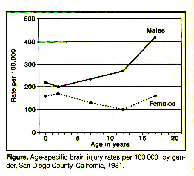Figure. Age-specific brain injury rates per 100 000, by gender, San Diego County, California, 1981.