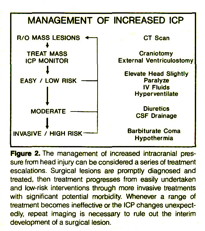Figure 2. The management of increased intracranial pressure from head injury can be considered a series of treatment escalations. Surgical lesions are promptly diagnosed and treated, then treatment progresses from easily undertaken and low-risk interventions through more invasive treatments with significant potential morbidity. Whenever a range of treatment becomes ineffective or the ICP changes unexpectedly, repeat imaging is necessary to rule out the interim development of a surgical lesion.