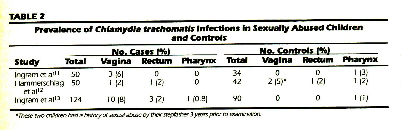 TABLE 2Prevalence of Chlamydia trachomatis Infections In Sexually Abused Children and Controls