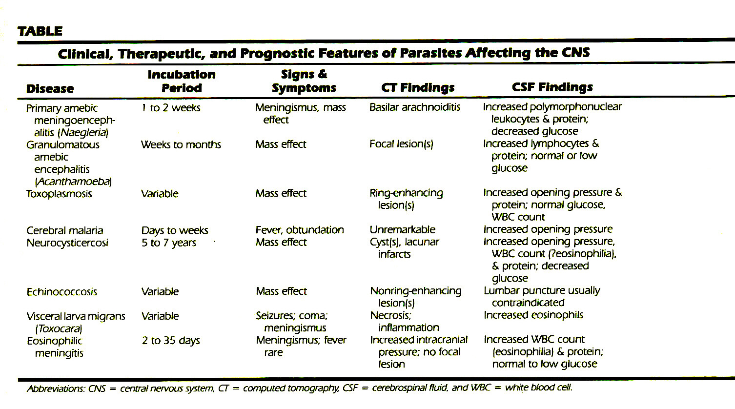 TABLEClinical, Therapeutic, and Prognostic Features of Parasites Affecting the CNS
