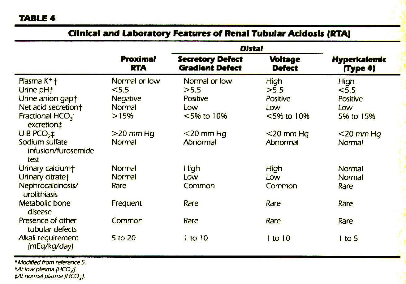 TABLE 4Clinical and Laboratory Features of Renal Tubular Acidosis (RTA)