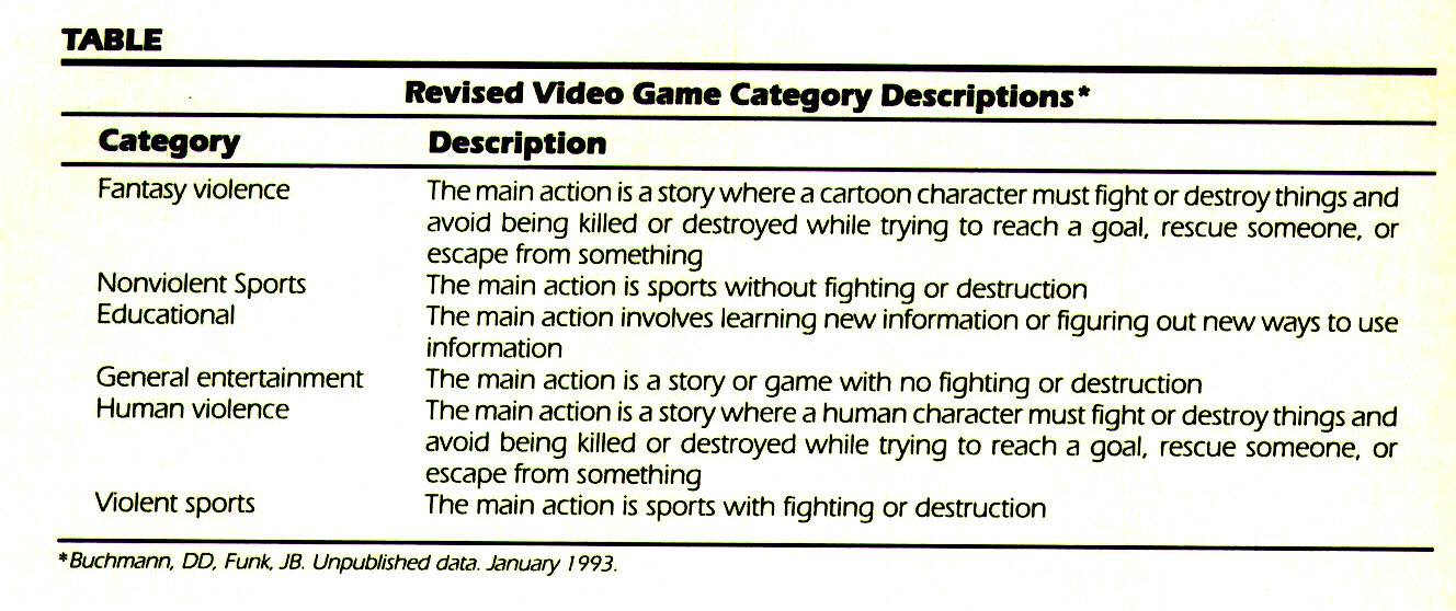 TABLERevised Video Game Category Descriptions*