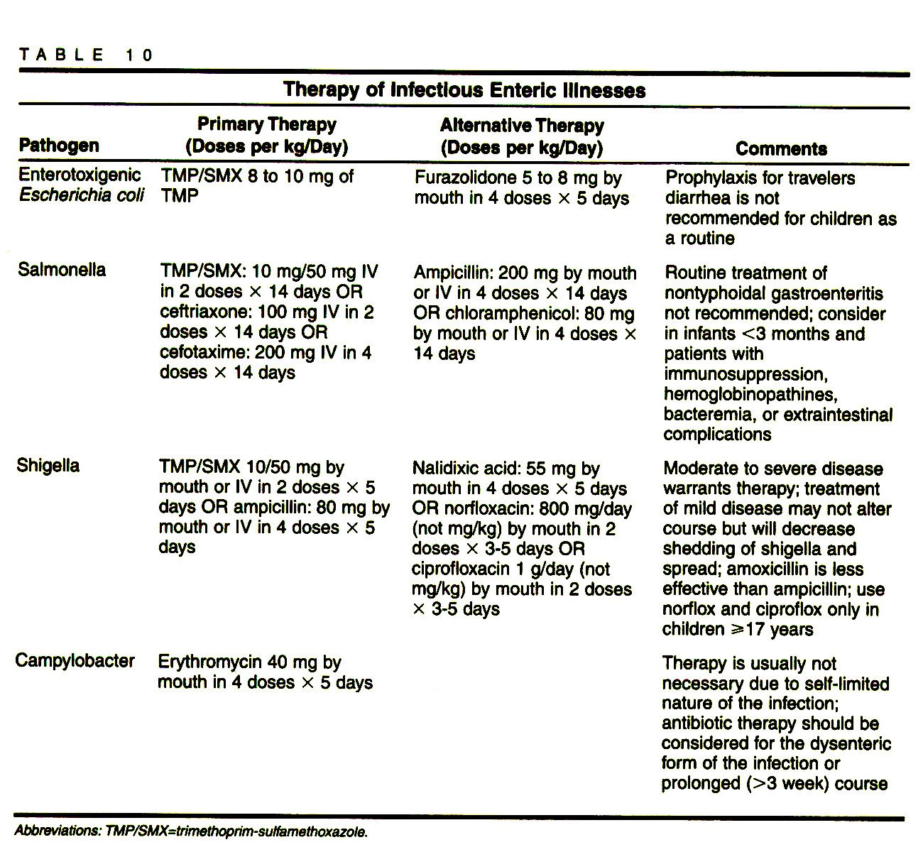 TABLE 10Therapy of Infectious Enteric Illnesses