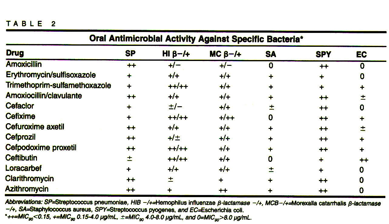 TABLE 2Oral Antimicrobial Activity Against Specific Bacteria*
