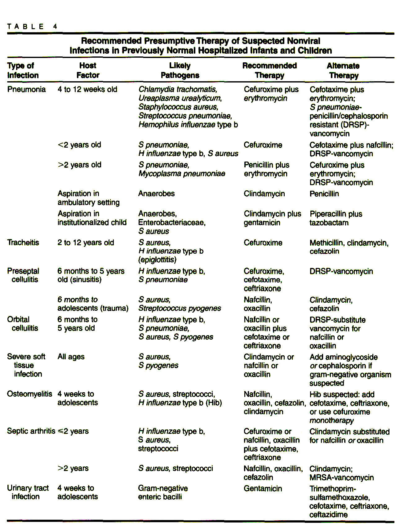 TABLE 4Recommended Presumptive Therapy of Suspected Nonviral Infections in Previously Normal Hospitalized Infants and Children