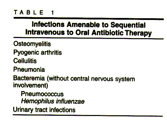 TABLE 1Infections Amenable to Sequential Intravenous to Oral Antibiotic Therapy