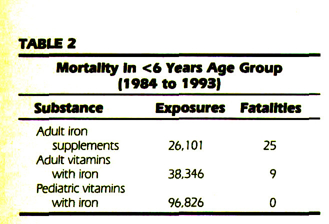 TABLE 2Mortality In <6 Years Age Group (1984 to 1993)