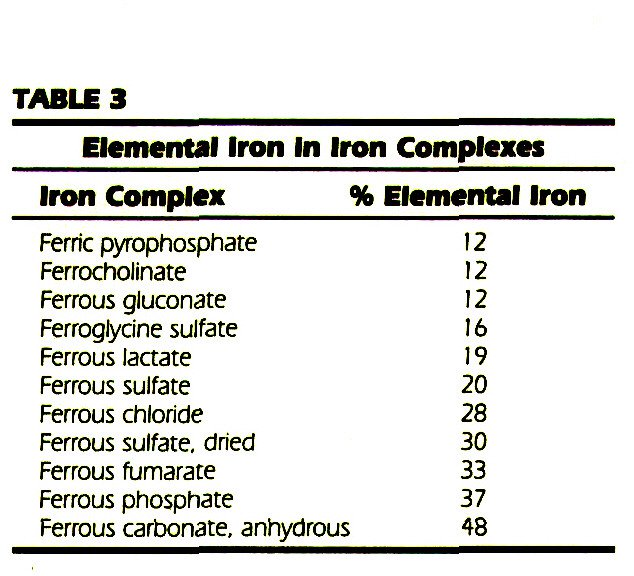 TABLE 3Elemental Iron In Iron Complexes