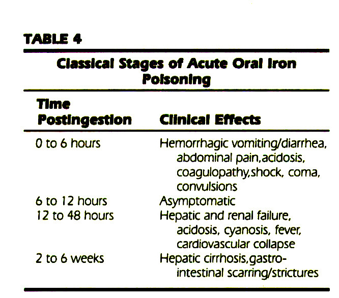 TABLE 4Classical Stages of Acute Oral Iron Poisoning
