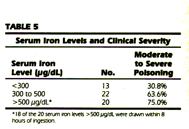 TABLE 5Serum Iron Levels and Clinical Severity
