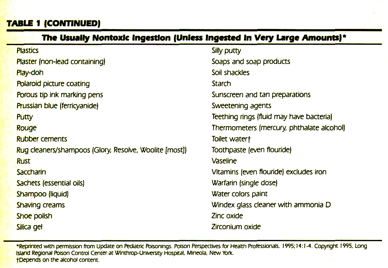 TABLE IThe Usually Nontoxic Ingestion (Unless Ingested In Veiy Large Aniounts)*