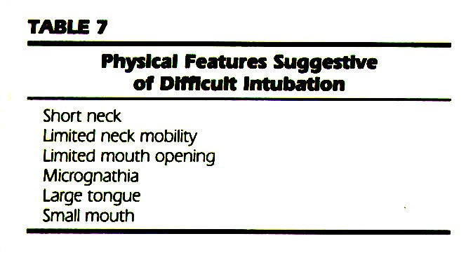 TABLE 7Physical Features Suggestive of Difficult Intubation