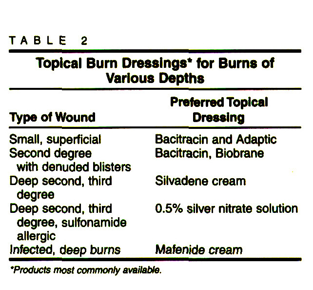 TABLE 2Topical Bum Dressings* for Burns of Various Depths