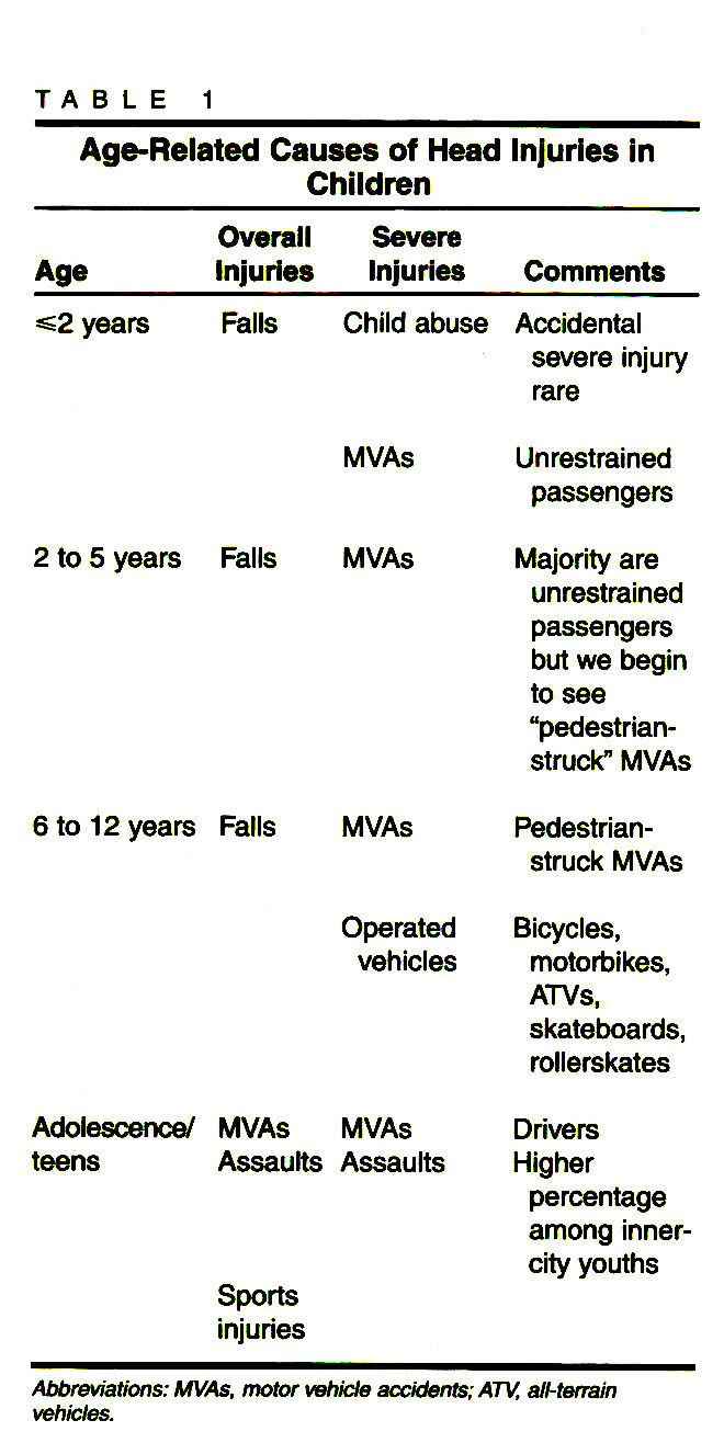 TABLE 1Age-Related Causes of Head Injuries in Children