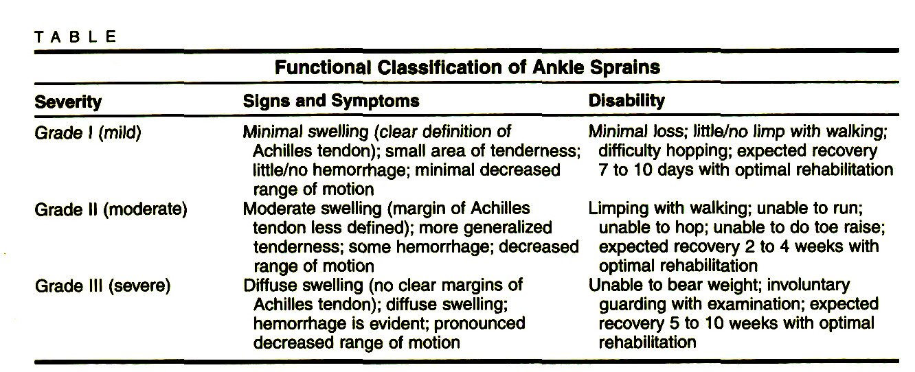 TABLEFunctional Classification of Ankle Sprains