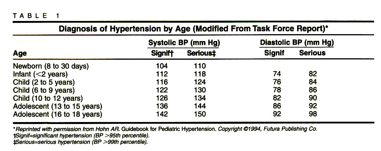 TABLE 1Diagnosis of Hypertension by Age (Modified From Task Force Report)*