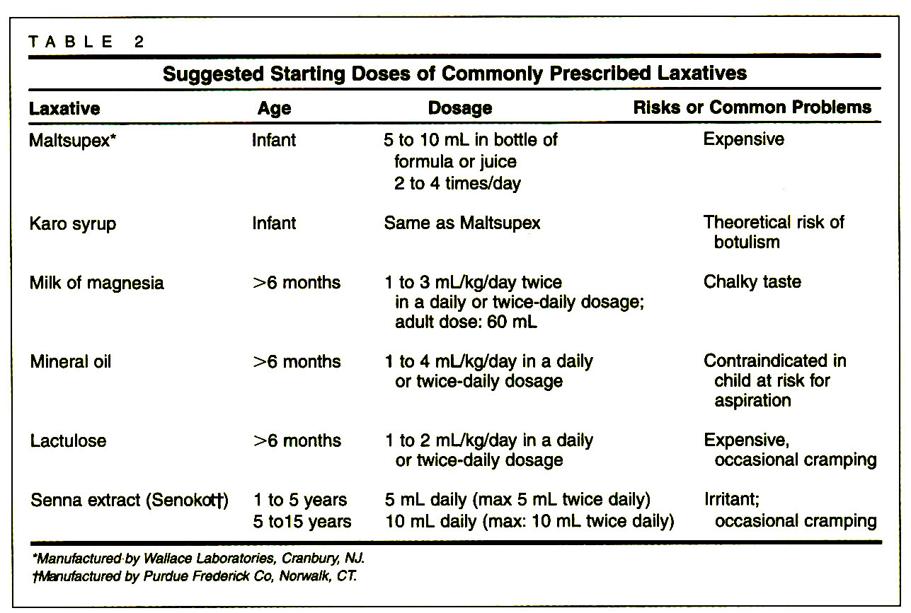 TABLE 2Suggested Starting Doses of Commonly Prescribed Laxatives