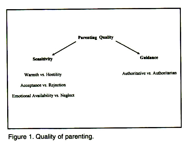 Figure 1. Quality of parenting.