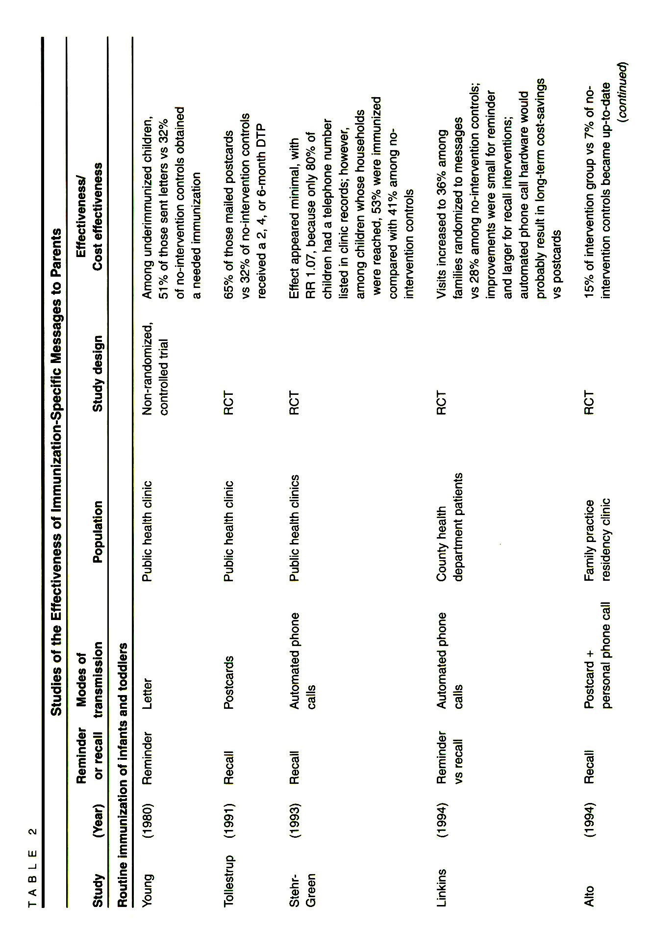 TABLE 2Studies of the Effectiveness on Immunizaation-Specific Messages to Parents